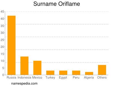 Surname Oriflame