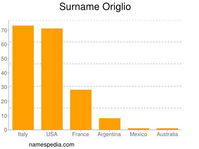 Surname Origlio