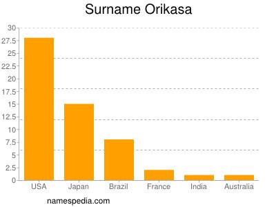 Surname Orikasa