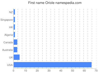 Given name Oriole