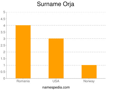Surname Orja