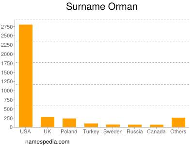 Surname Orman