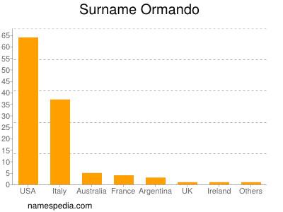 Surname Ormando