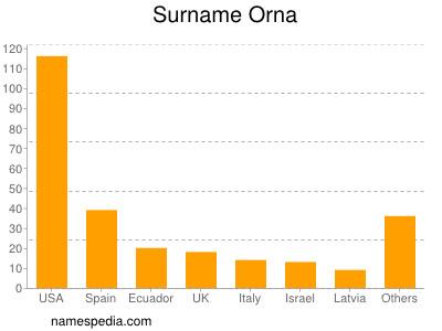 Surname Orna