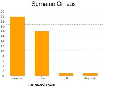 Surname Orneus
