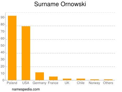Surname Ornowski
