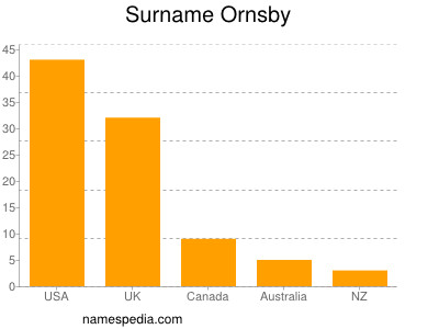 Surname Ornsby