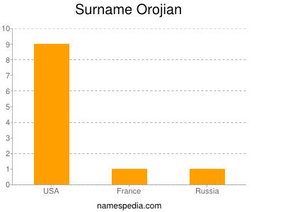 Surname Orojian