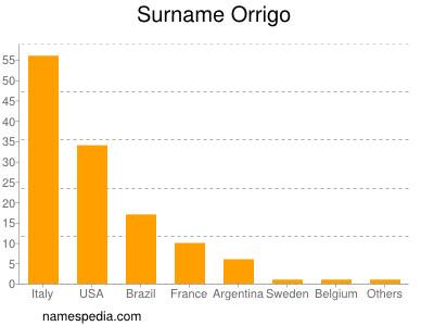 Surname Orrigo