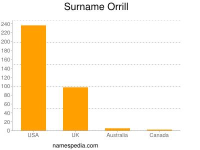 Surname Orrill
