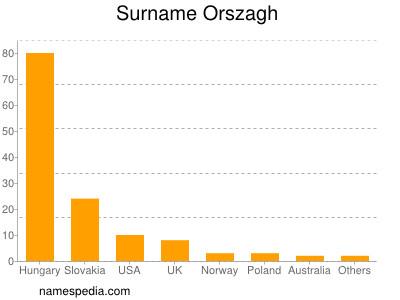 Surname Orszagh