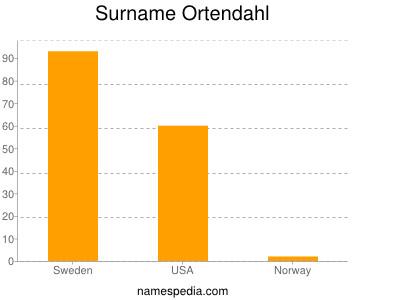 Surname Ortendahl