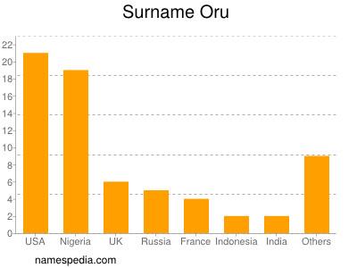 Surname Oru