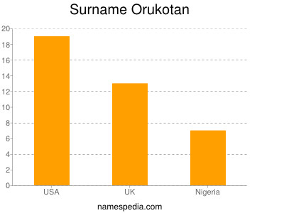 Surname Orukotan
