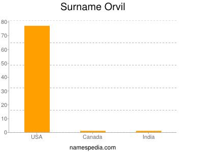 Surname Orvil