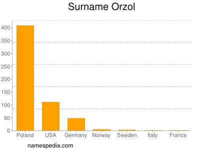 Familiennamen Orzol