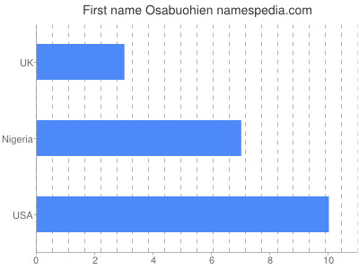 Given name Osabuohien