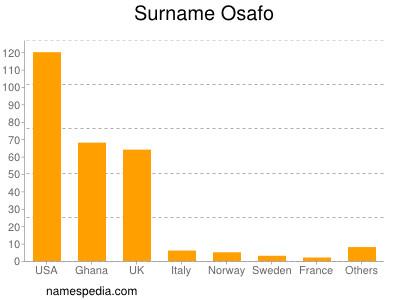 Surname Osafo