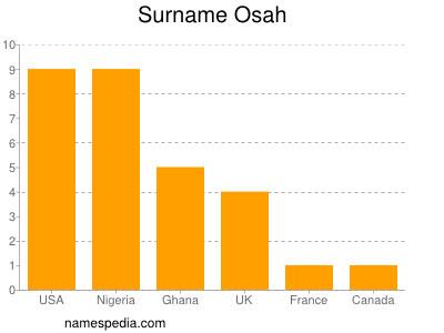 Surname Osah