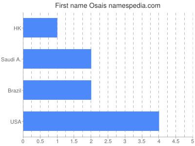 Given name Osais