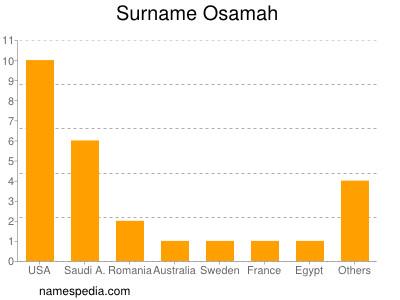 Surname Osamah