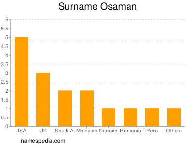Surname Osaman