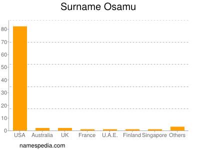 Surname Osamu