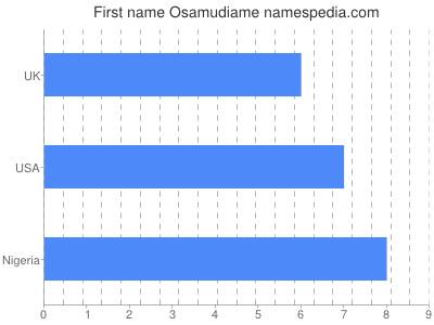 Given name Osamudiame