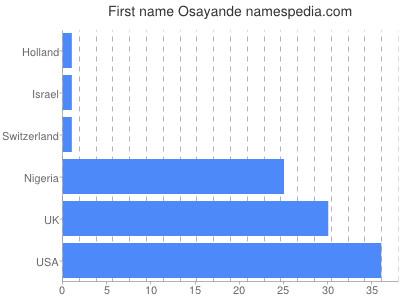 Given name Osayande