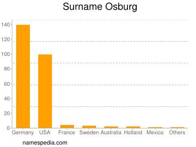 Surname Osburg