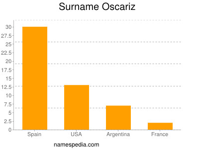 Surname Oscariz