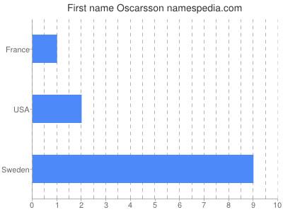 Given name Oscarsson