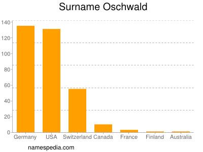 Surname Oschwald