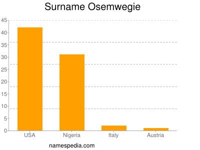 Surname Osemwegie