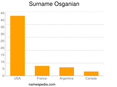 Surname Osganian