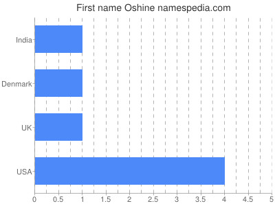 Given name Oshine