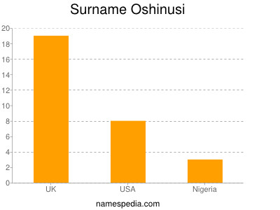 Surname Oshinusi