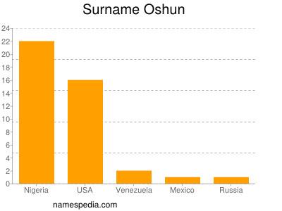 Surname Oshun