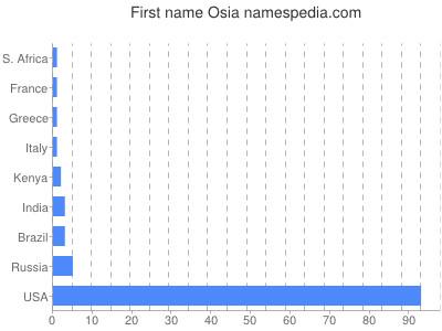 Given name Osia