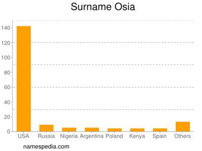 Surname Osia