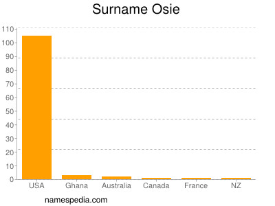 Surname Osie