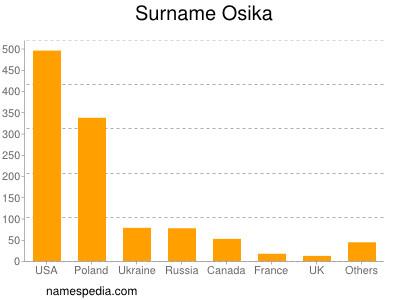 Surname Osika