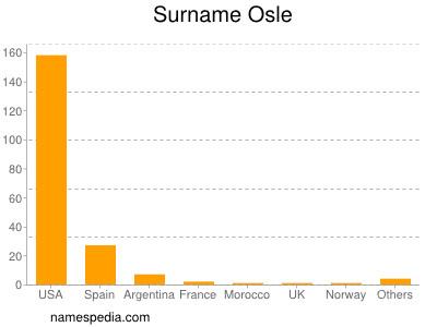 Surname Osle