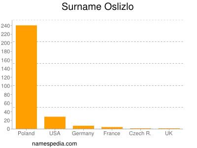 Surname Oslizlo