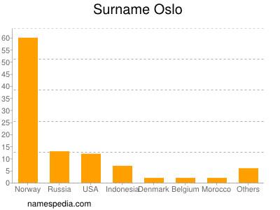 Surname Oslo