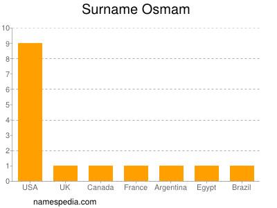 Surname Osmam