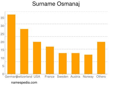 Surname Osmanaj