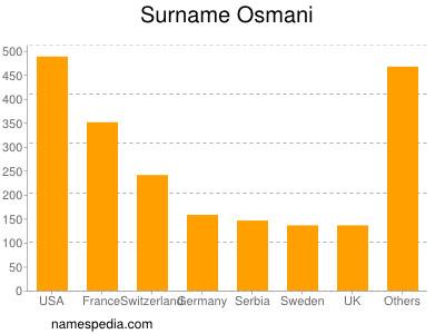 Surname Osmani