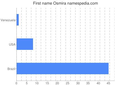 Given name Osmira