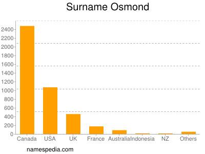 Familiennamen Osmond
